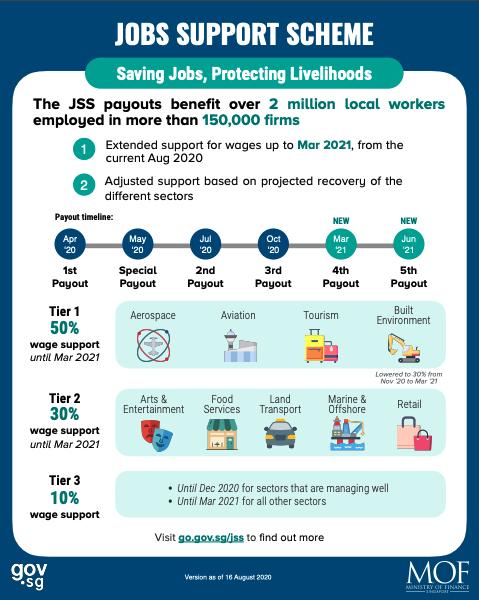 Jobs Support Scheme (JSS)